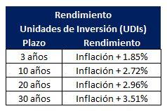 ¿Cuál es el rendimiento de las UDIS?